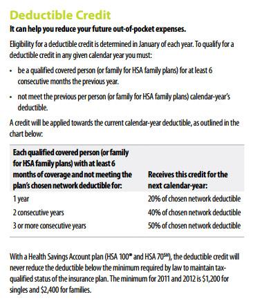 Deductible Car Insurance Means