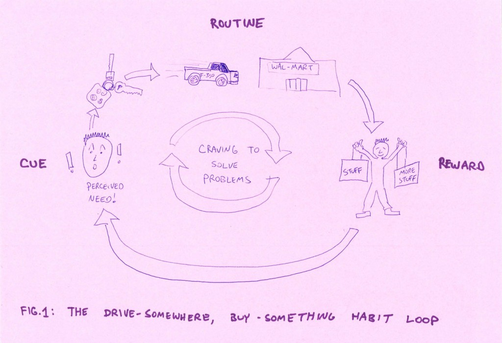 Figure 1: The Consumer Habit Loop