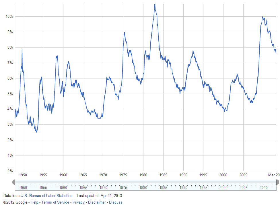 US unemployment, 1947-present (source: Google public data)