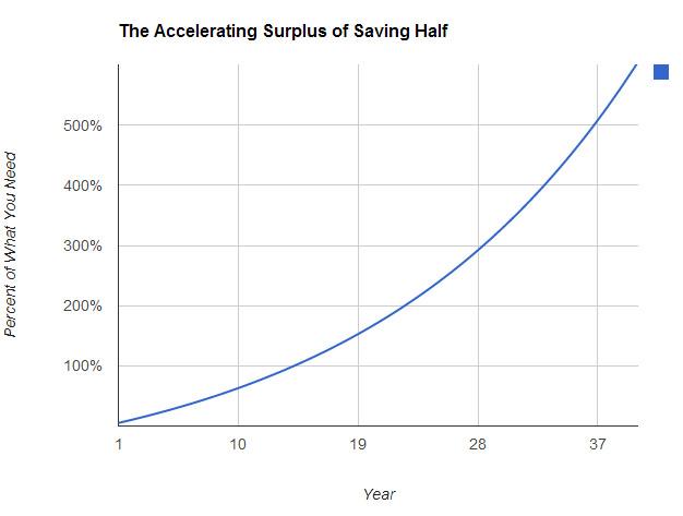 saving_graph