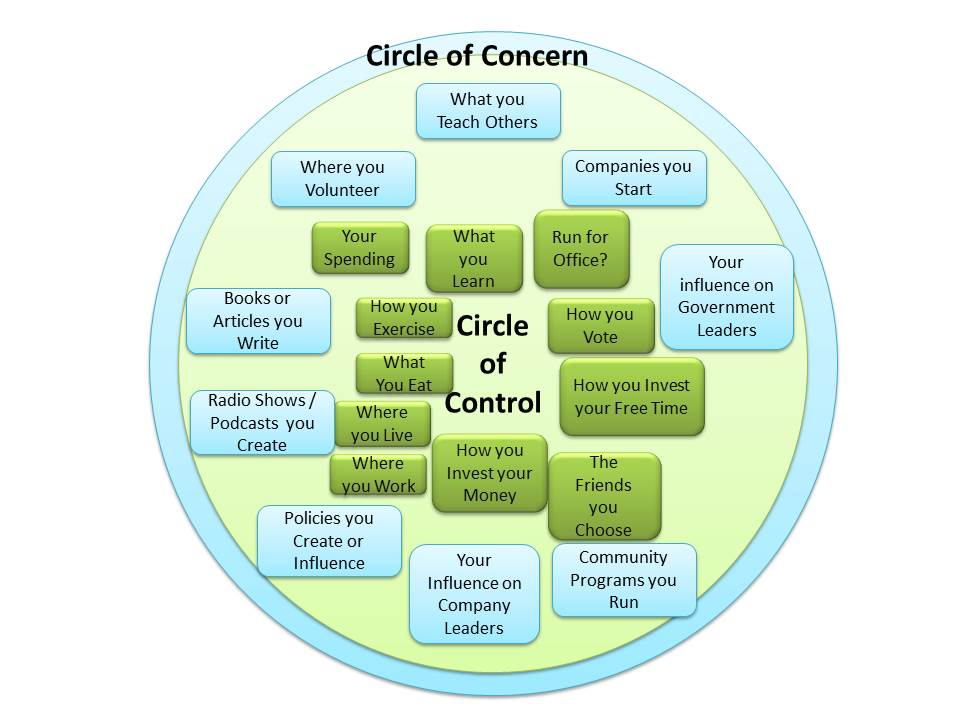 Advanced Circle of Control