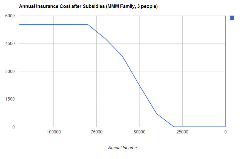 insurance_subsidies