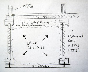 """A cross section of my own roof. 2"""" of spray foam plus 12"""" of cellulose gives me almost R-60 total insulation!"""