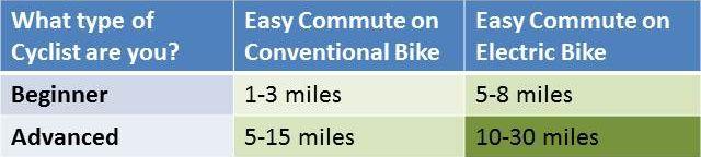 Convenient range for various cyclists