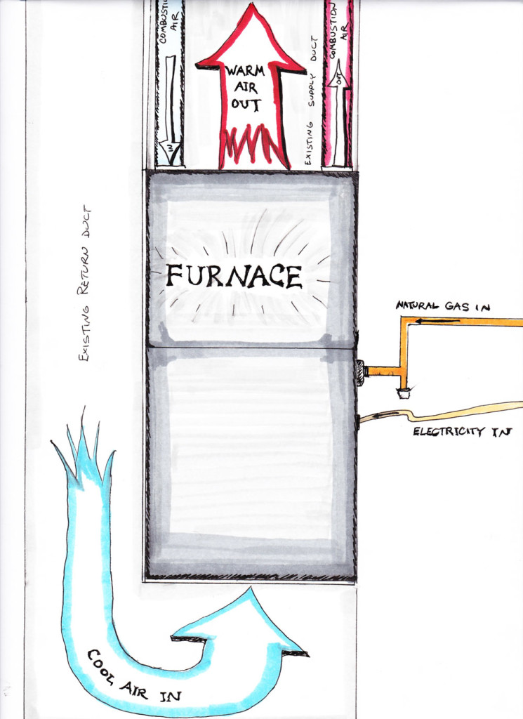 how to replace your own furnace mr money mustache high efficiency furnace diagram figure 1 furnaces are simple