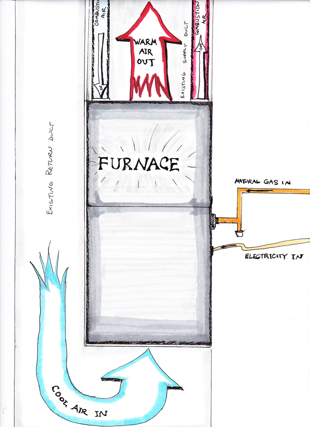 How To Replace Your Own Furnace Mr Money Mustache Hard Start Capacitor Wiring Diagram Heat Pump