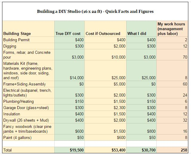 Letu0027s Finish Up With A Rough Summary Of Typical Costs For A Project Like  This In A Midrange Region Of The US , With My Spending In The Second Column  From ...