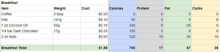 breakfast specs2 - A Day In The Life of my Supposedly Frugal Stomach