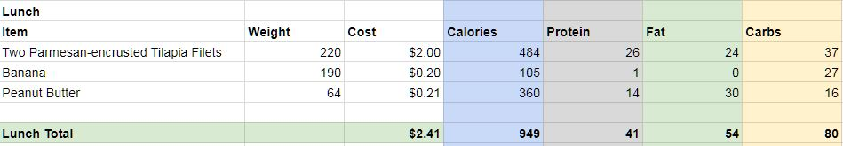 lunch specs - A Day In The Life of my Supposedly Frugal Stomach