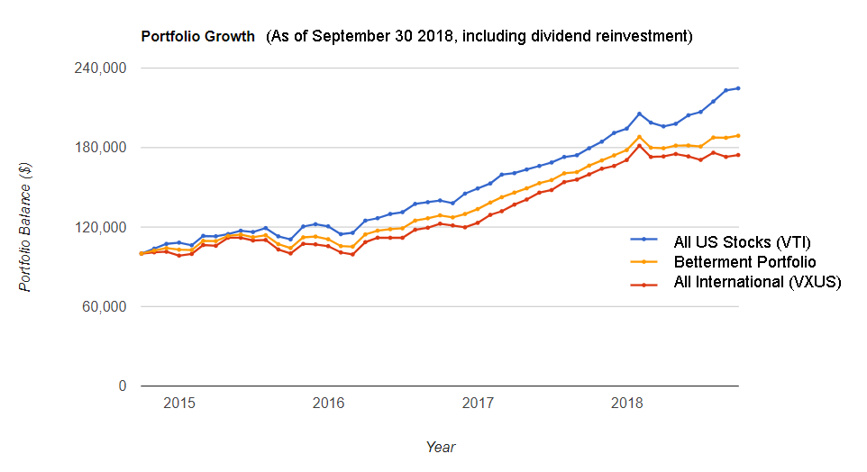 The Orange Line In This Handy Graph Shows The Results Of My Real Investment At Betterment I Started With 100000 And Am Allowing Them To Suck In And